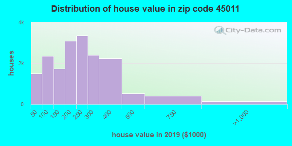 Zip code 45011 house/condo values in 2010