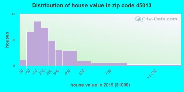 Zip code 45013 house/condo values in 2010