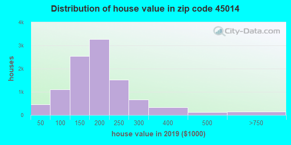 Zip code 45014 house/condo values in 2010