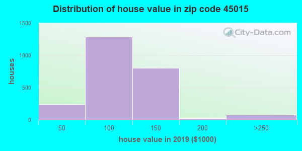 Zip code 45015 house/condo values in 2010