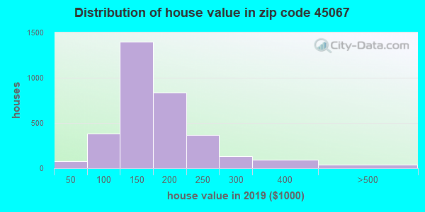 Zip code 45067 house/condo values in 2010