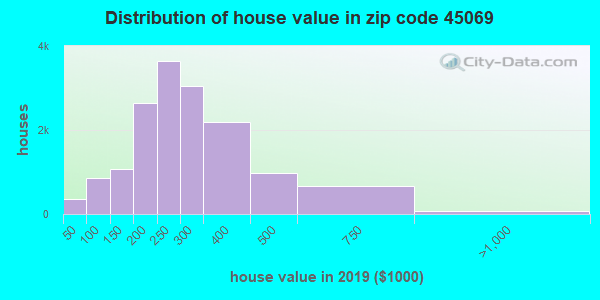 Zip code 45069 house/condo values in 2010