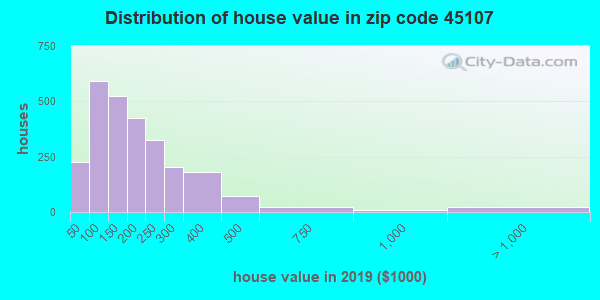 Zip code 45107 house/condo values in 2010