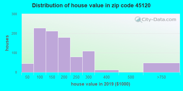 Zip code 45120 house/condo values in 2010