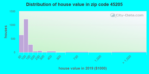 Zip code 45205 house/condo values in 2010
