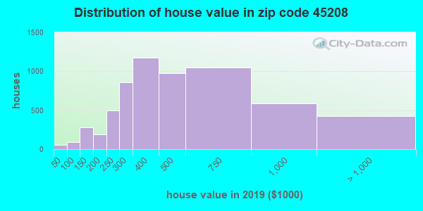 Zip code 45208 house/condo values in 2010