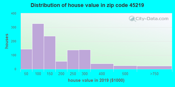 Zip code 45219 house/condo values in 2010