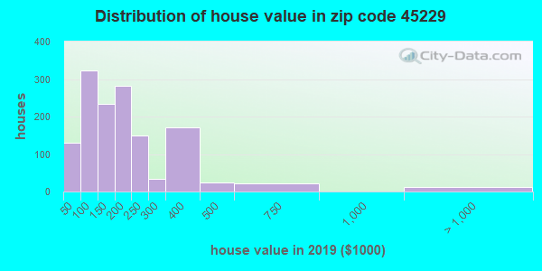 Zip code 45229 house/condo values in 2010