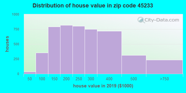 Zip code 45233 house/condo values in 2010