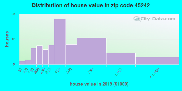 Zip code 45242 house/condo values in 2010