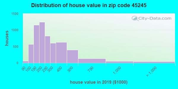Estimate of home value of owner-occupied houses/condos in 2016 in zip code 45245