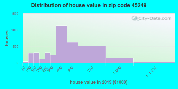 Zip code 45249 house/condo values in 2010