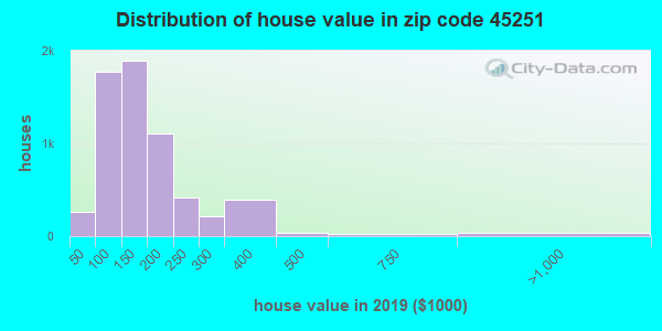 Zip code 45251 house/condo values in 2010