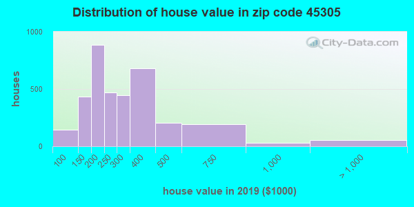 Zip code 45305 house/condo values in 2010