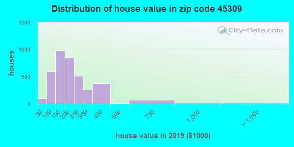 Zip code 45309 house/condo values in 2010