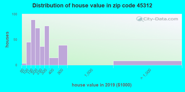 Zip code 45312 house/condo values in 2010