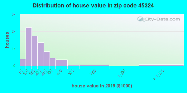 Zip code 45324 house/condo values in 2010