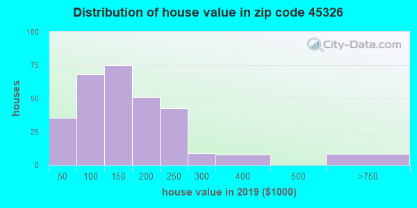 Zip code 45326 house/condo values in 2010