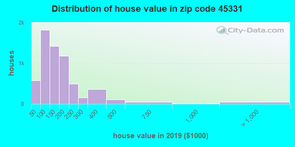 Zip code 45331 house/condo values in 2010