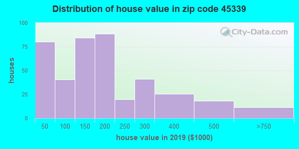 Zip code 45339 house/condo values in 2010