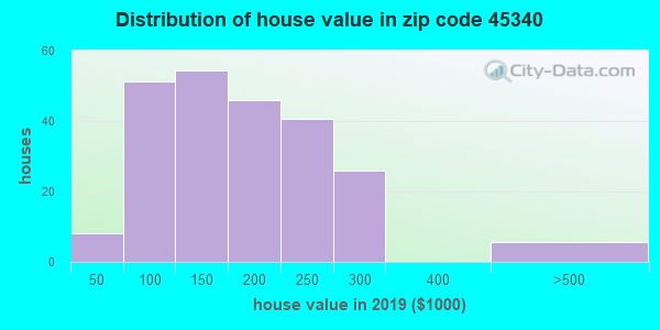 Zip code 45340 house/condo values in 2010