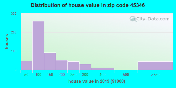 Zip code 45346 house/condo values in 2010