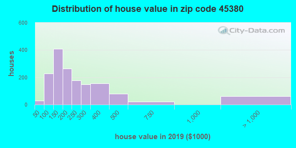 Zip code 45380 house/condo values in 2010