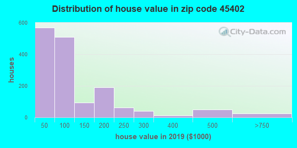 Zip code 45402 house/condo values in 2010