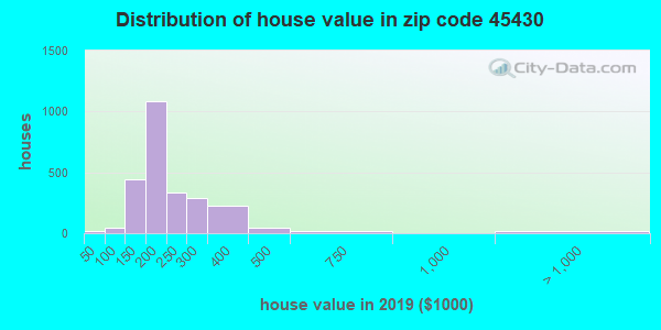 Zip code 45430 house/condo values in 2010