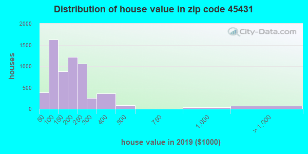Zip code 45431 house/condo values in 2010