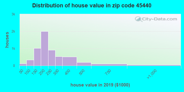 Zip code 45440 house/condo values in 2010