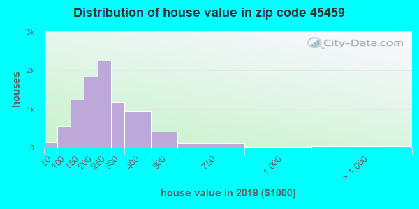 Zip code 45459 house/condo values in 2010