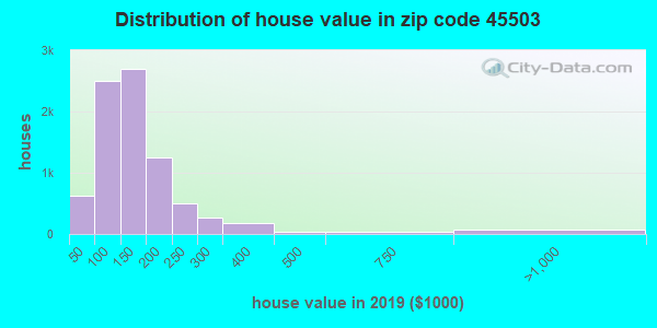 Zip code 45503 house/condo values in 2010