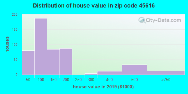 Zip code 45616 house/condo values in 2010