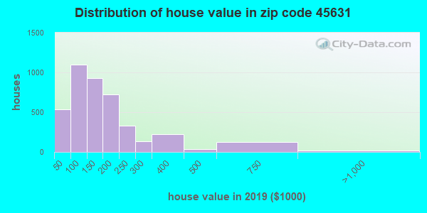 Zip code 45631 house/condo values in 2010