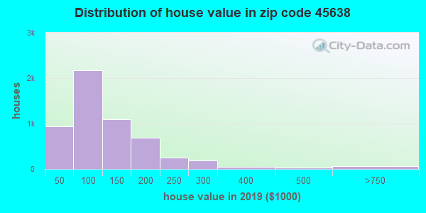 Zip code 45638 house/condo values in 2010