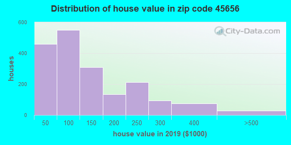 Zip code 45656 house/condo values in 2010