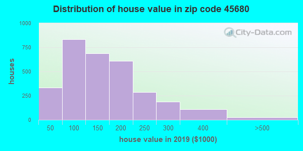 Zip code 45680 house/condo values in 2010