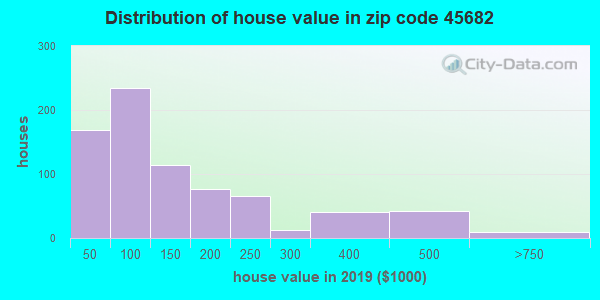 Zip code 45682 house/condo values in 2010