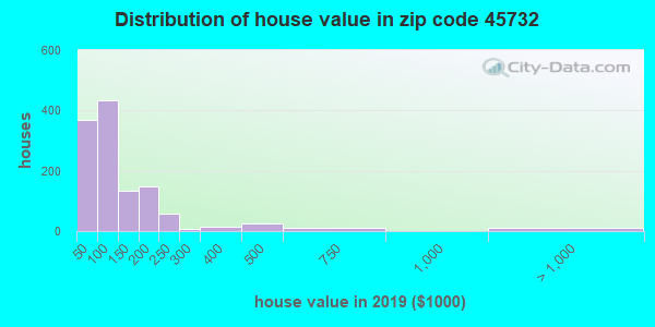 Zip code 45732 house/condo values in 2010