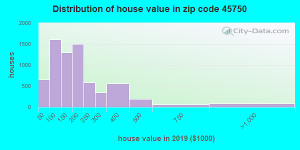 Zip code 45750 house/condo values in 2011