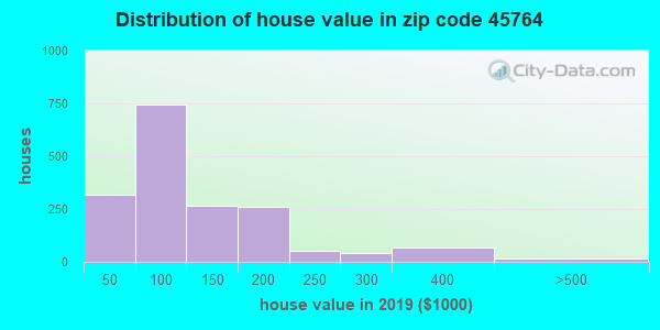 Estimate of home value of owner-occupied houses/condos in 2015 in zip code 45764