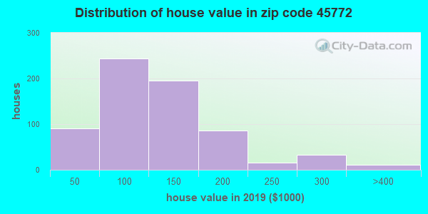Zip code 45772 house/condo values in 2010