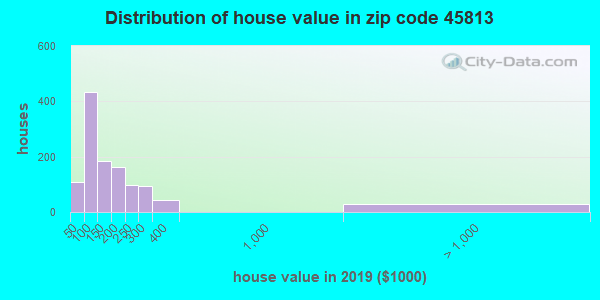 Zip code 45813 house/condo values in 2010