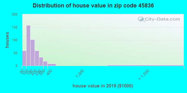 Zip code 45836 house/condo values in 2010