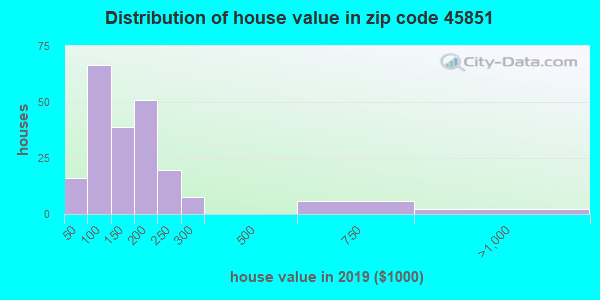Zip code 45851 house/condo values in 2010