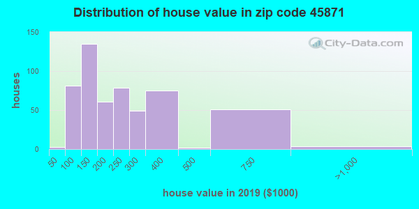 Zip code 45871 house/condo values in 2010