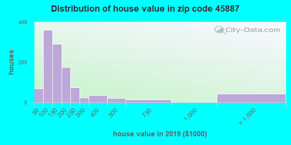 Estimate of home value of owner-occupied houses/condos in 2013 in zip code 45887