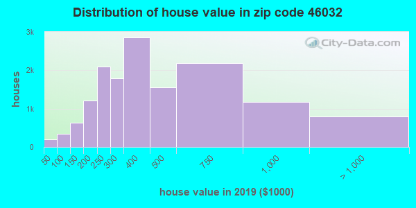 Zip code 46032 house/condo values in 2010