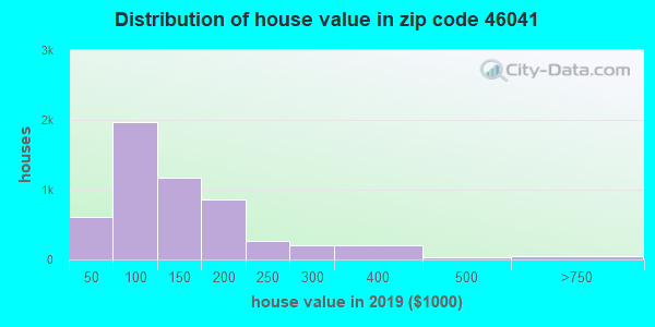 Zip code 46041 house/condo values in 2010